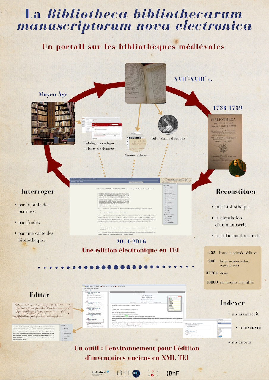 La Bibliotheca bibliothecarum manuscriptorum nova electronica : un portail sur les bibliothèques médiévales